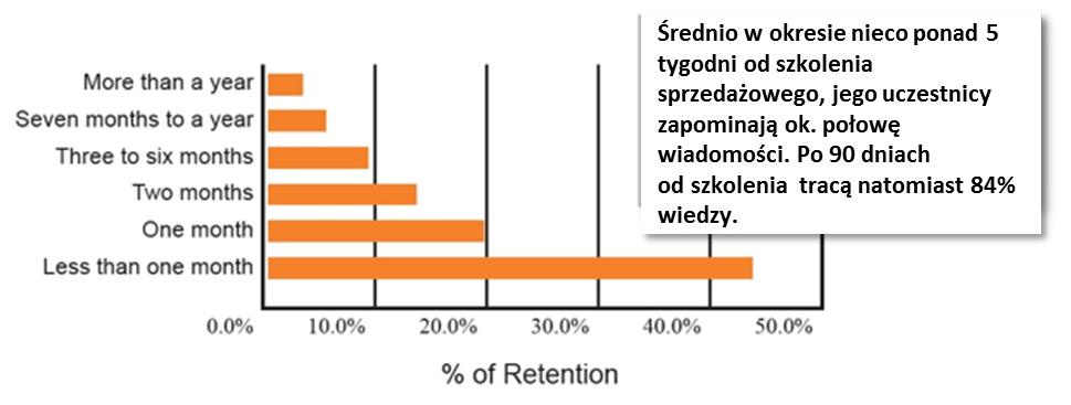 Retention_PL